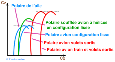Polaire  Multiple courbe