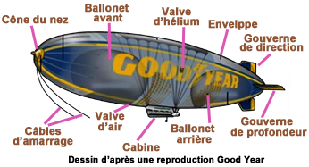 Dessin Dirigeable Goodyear