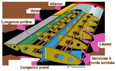 syrocco et l'aile d'eau AileStrucMetal