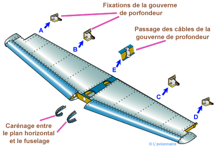 EmpennagePlanFixeComplet Cessna