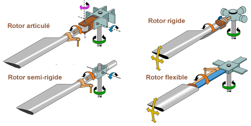 Rotor classification