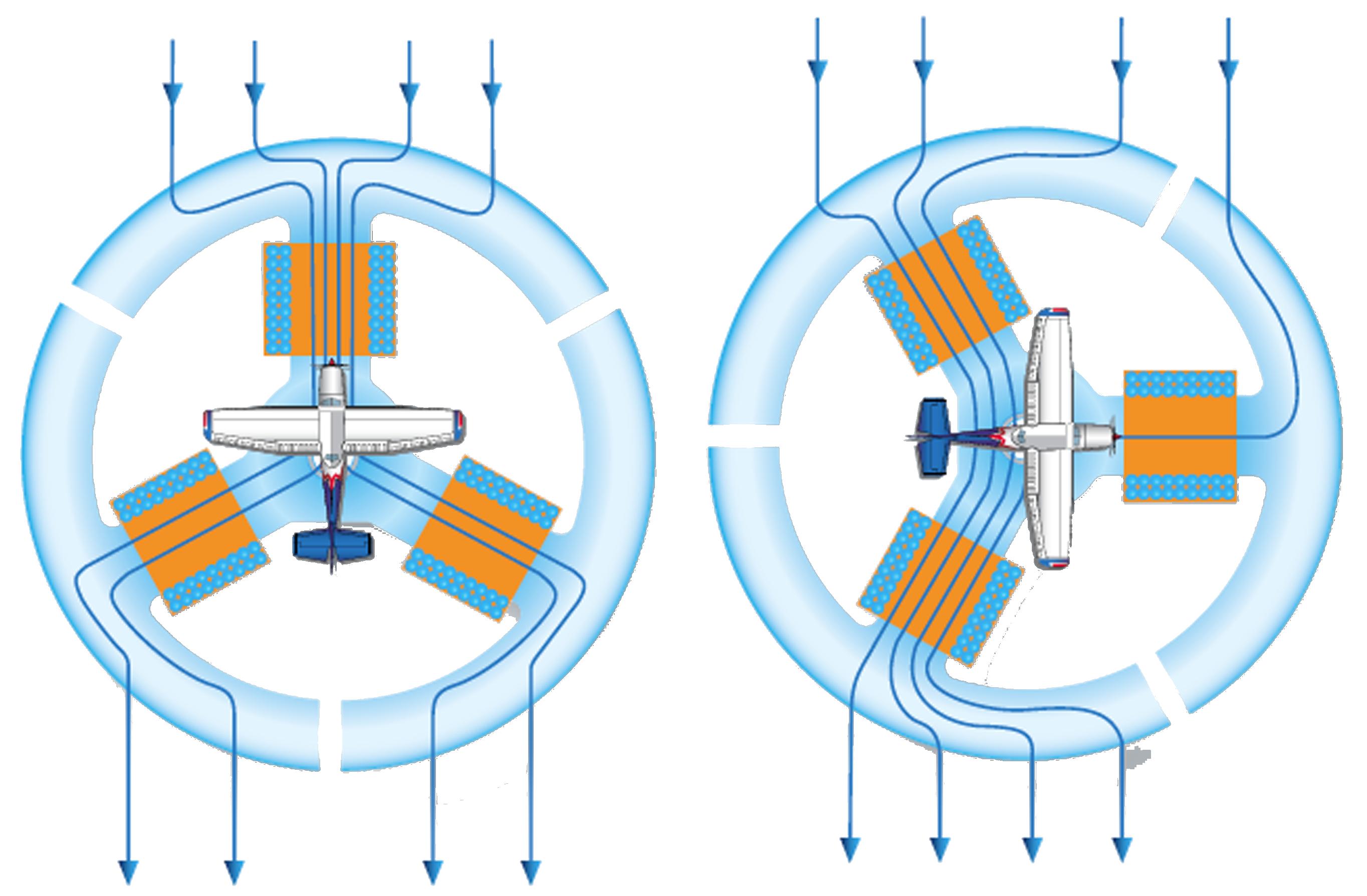 Le Compas Flux Gate