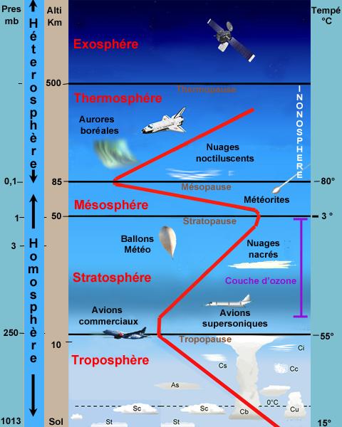 L 39 air atmosph rique - Les couches de l atmosphere ...