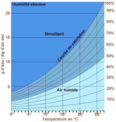 Humidite  diagramme Mollier