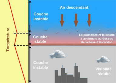 Temperature inversion subsidence