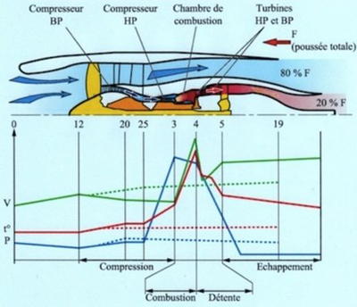 Cycle Thermodynamique.