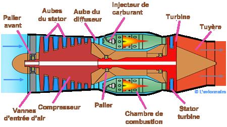 http://www.lavionnaire.fr/SiteImgMotorTurbo/ReactSimpleflux.png
