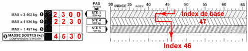 Index Fret