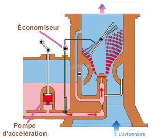 Carburateur economiseur
