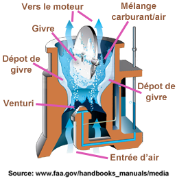 Carburateur givrage