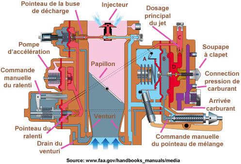 Carburateur PS