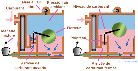 Carburateur Pointeau