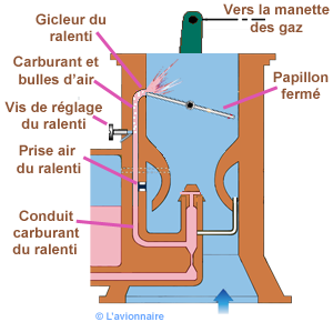 Carburateur ralenti