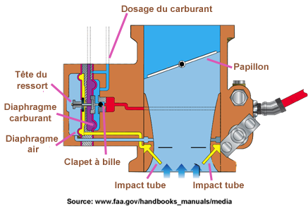Injection  control carburant
