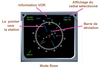 VOR ND mode rose