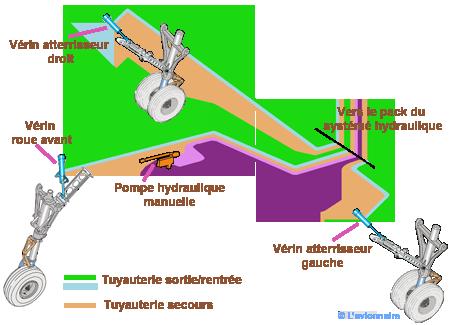 Exercice circuit hydraulique pdf